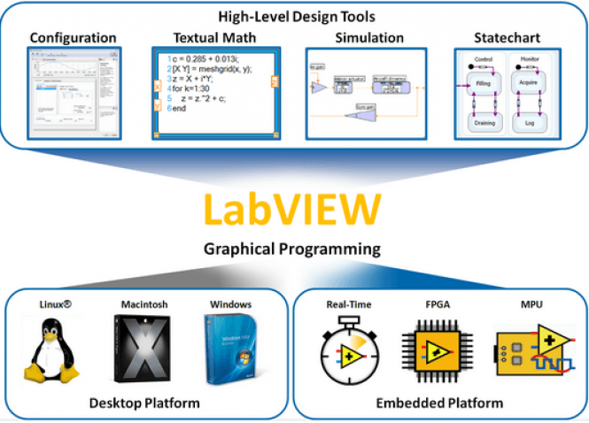 Labview For linux download